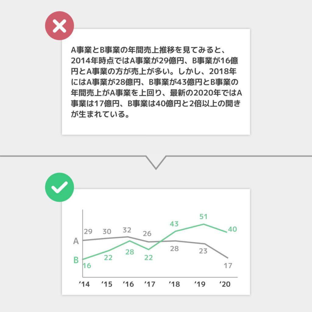 グラフの効果